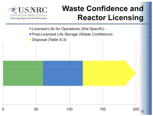 How long is it? Does this NRC chart provide a justification for the narrow scope of the waste confidence process? (US Nuclear Regulatory PDF, p12)